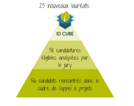66413 - La Promotion  ID Cube 2021 sélectionnée !