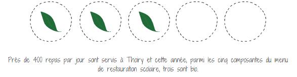 664m0 - Les achats responsables à Thoiry